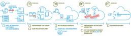 Cloud accountancy